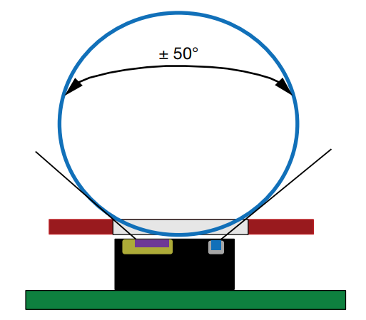 representation of the optical range of the VCNL36821S