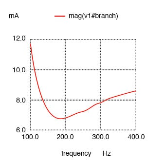 Resistance in series with C shifts minimum current from calculated 159.2 Hz to roughly 180 Hz.
