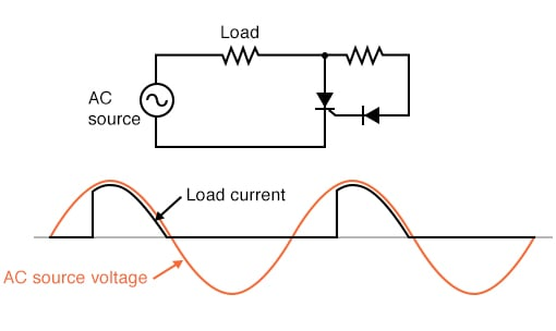Resistance inserted in gate circuit; less than half-wave current through load.