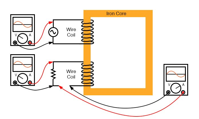 Resistive load on secondary has voltage and current in-phase.