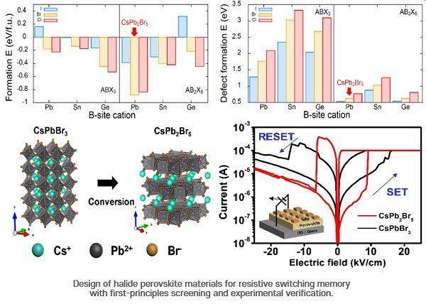 Design of hallide pervoskite materials for resistive switching memory.