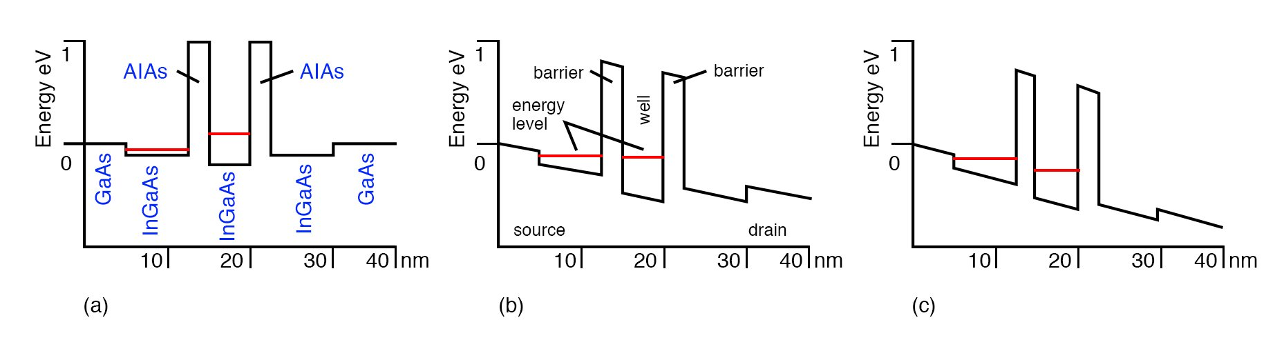 Resonant tunneling diode (RTD): (a) No bias, source and well energy levels not matched, no conduction. (b) Small bias causes matched energy levels (resonance); conduction results. (c) Further bias mismatches energy levels, decreasing conduction.