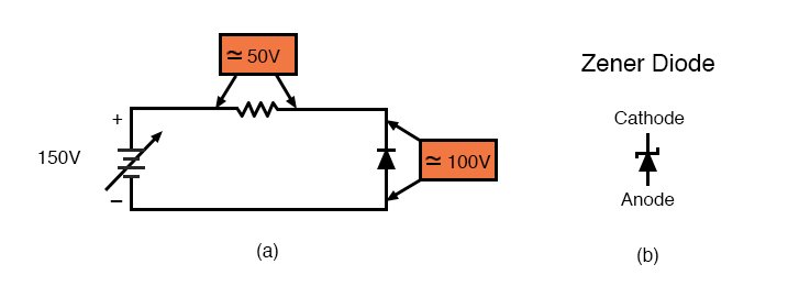 (a) Reverse biased Si small-signal diode breaks down at about 100V. (b) Symbol for Zener diode.