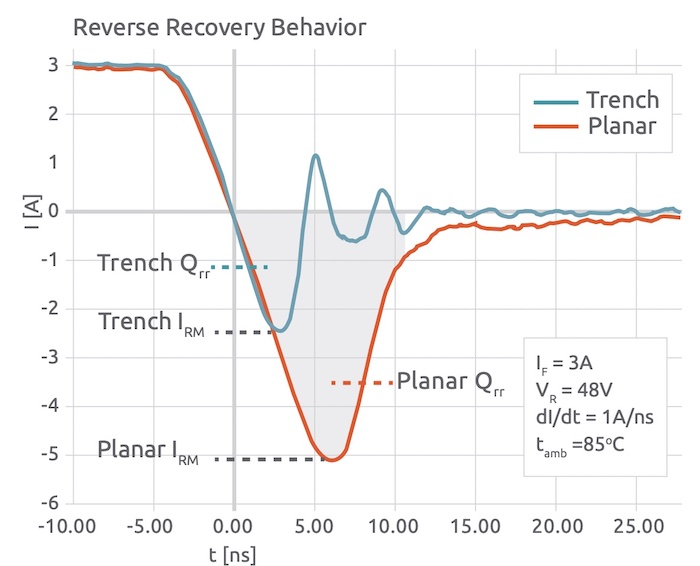 Reverse recovery behavior of trench vs planar Schottky diodes.