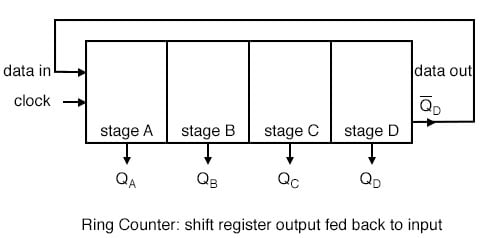 The shift register will circulate as long as clock pulses are applied.