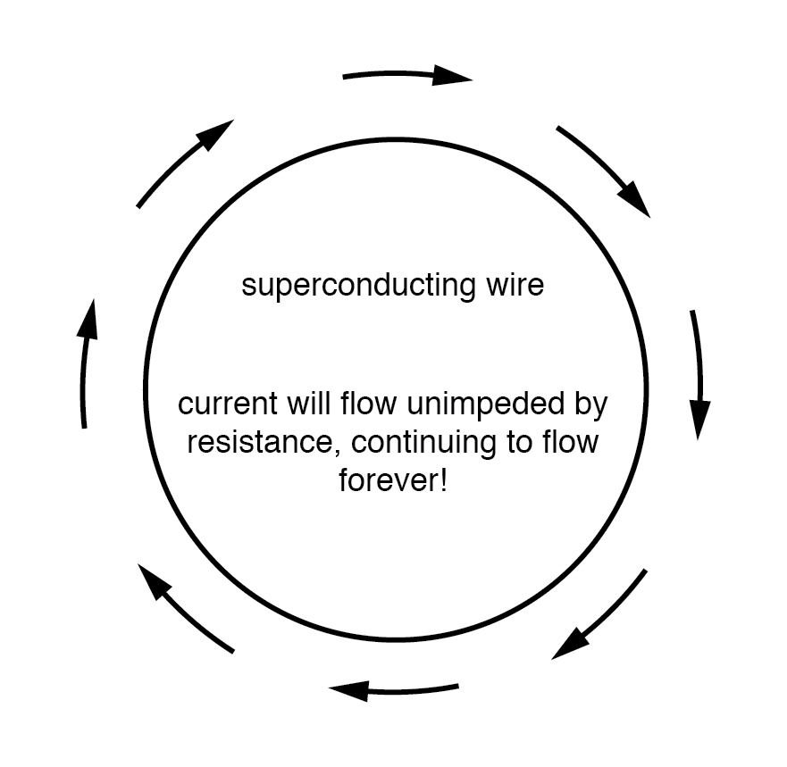 rings of superconducting material