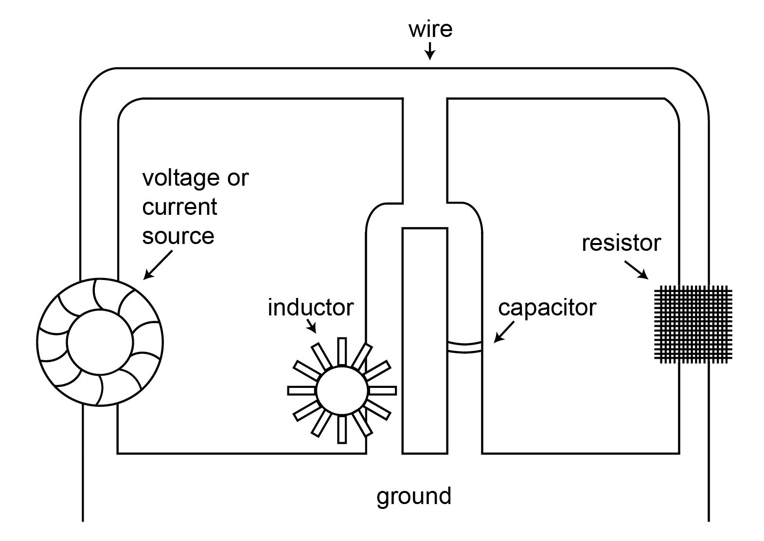 Understanding Electricity With Hydraulics Voltage Controlled Resistor Equivalent Circuit Model Basiccircuit The Inductor Is Like Wheel Being Propelled By Moving Water It Will Resist An Initial Flow Or Any Change In Once Already Turning At A