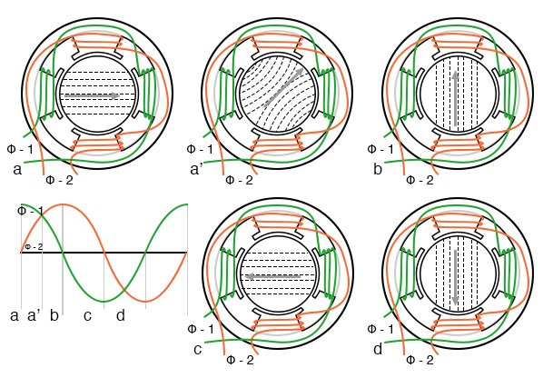 Rotating magnetic field from 90° phased sine waves