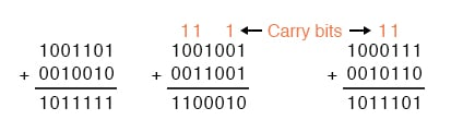 rules of binary addition