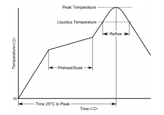 Samtec Recommended Temperature Profile Ranges (SMT)