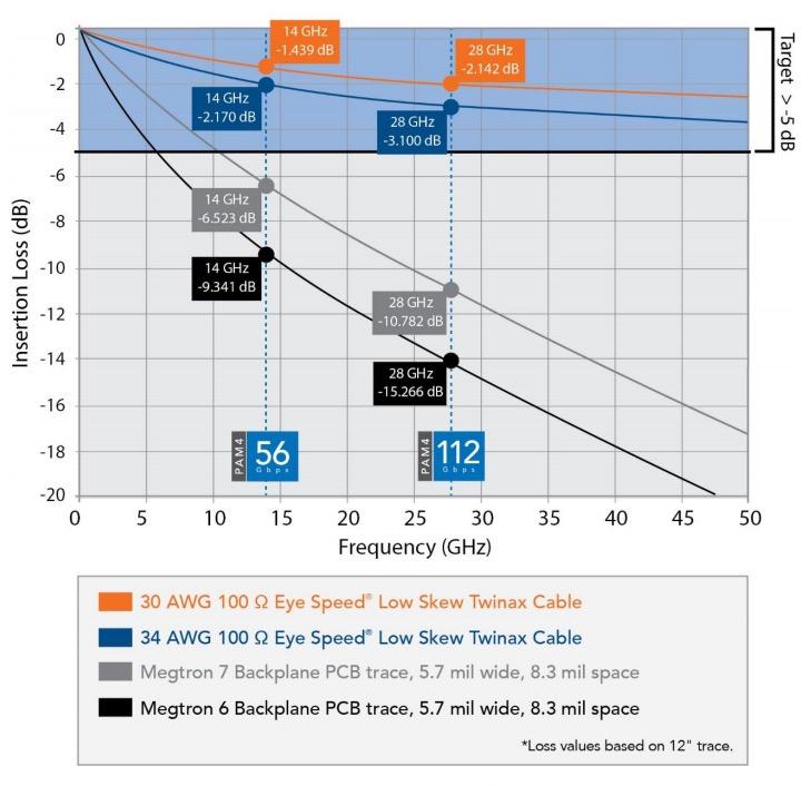 Comparison of insertion loss for PCB materials vs. micro twinax cables.