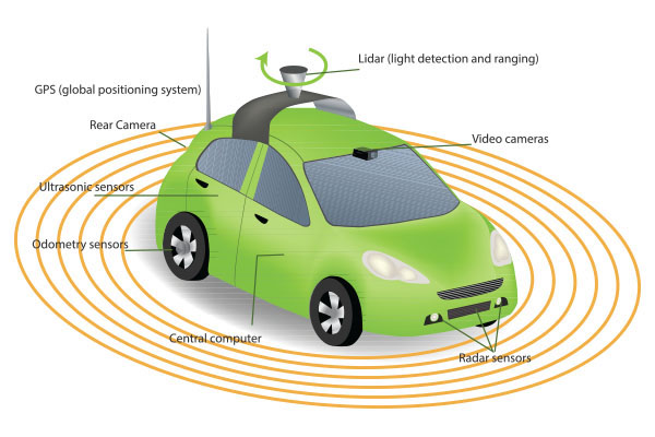 A high-level overview of an autonomous driving system, including LiDAR.