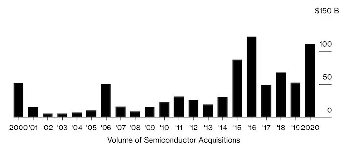 A graph showing twenty years of semiconductor acquisitions.