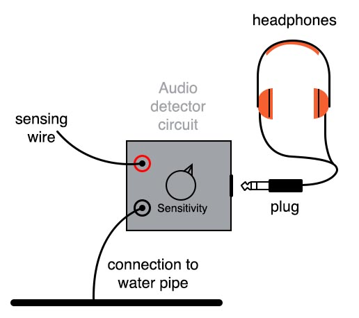 Sensing Ac Electric Fields