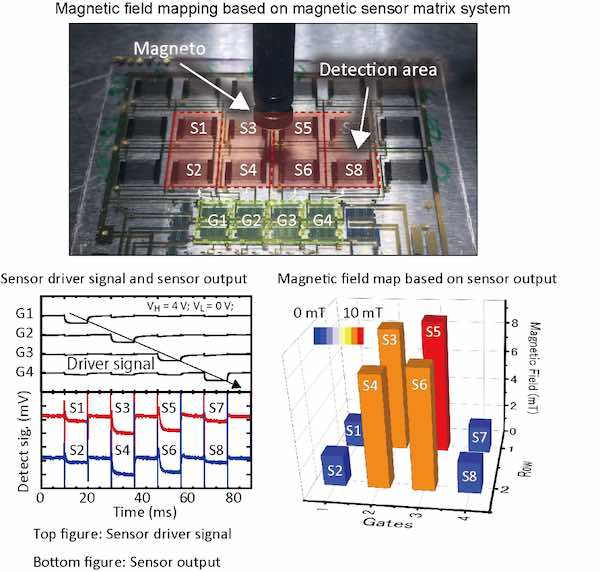 Graphs and a magnetic mapping of the sensor output of a magnetic sensor matrix system.