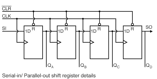 Four LEDs (light emitting diodes) with the four outputs (QA QB QC QD ).