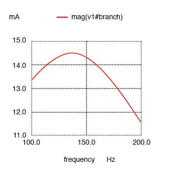 Resistance in parallel with C in series resonant circuit shifts current maximum from calculated 159.2 Hz to about 136.8 Hz.