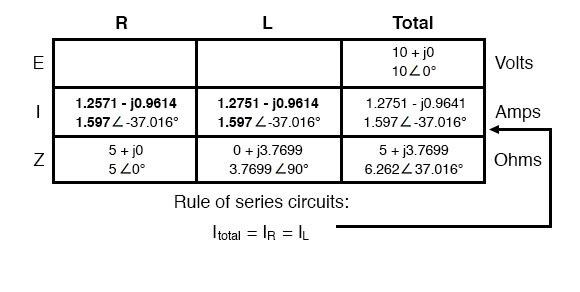 Series Resistor-Inductor Circuits | Reactance and Impedance