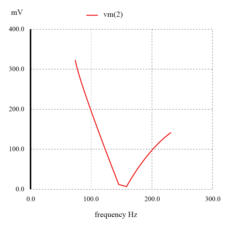 Series resonant band-stop filter: Notch frequency = LC resonant frequency (159.15 Hz).