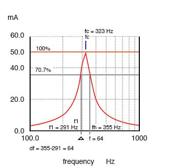 Bandwidth, Δf is measured between the 70.7% amplitude points of series resonant circuit.
