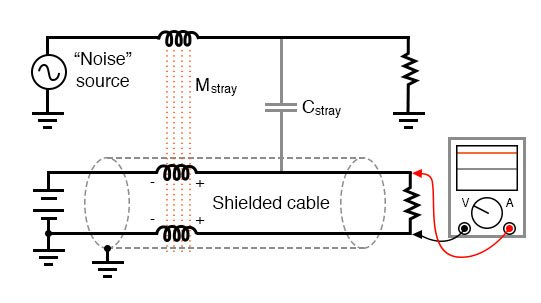 Shielded twisted pair minimized noise.