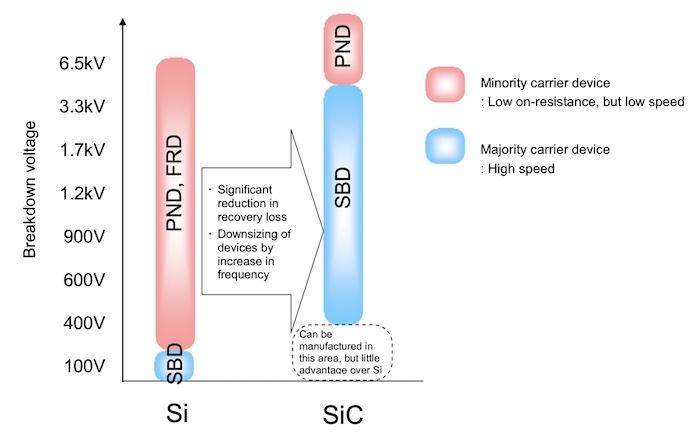 Operating voltage ranges of FRDs, PNDs & SBDs.