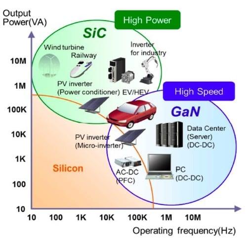 SiC vs. GaN vs. silicon.