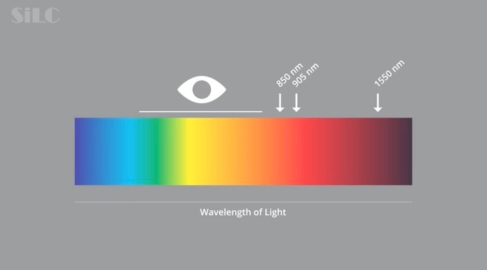 Example light wavelengths.