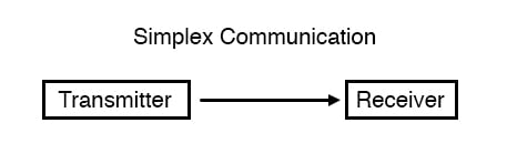 Simplex communication
