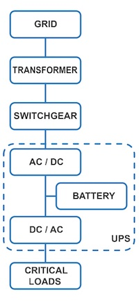 Simplified UPS block diagram for data centers.