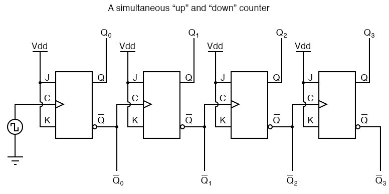 The Q outputs generate an up-counting sequence.
