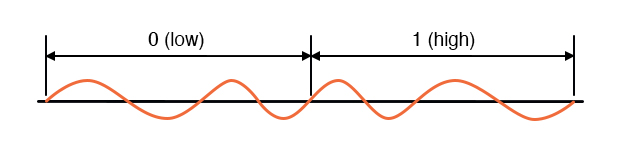 Sine wave signal voltages