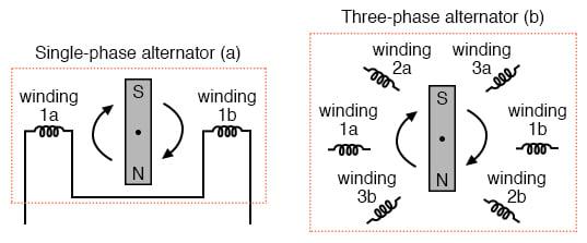 (a) Single-phase alternator, (b) Three-phase alternator.