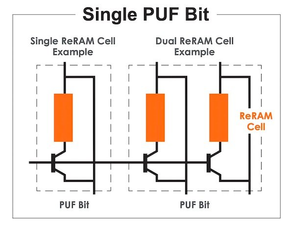 CrossBar's ReRAM PUF is either a single or dual ReRAM cell.