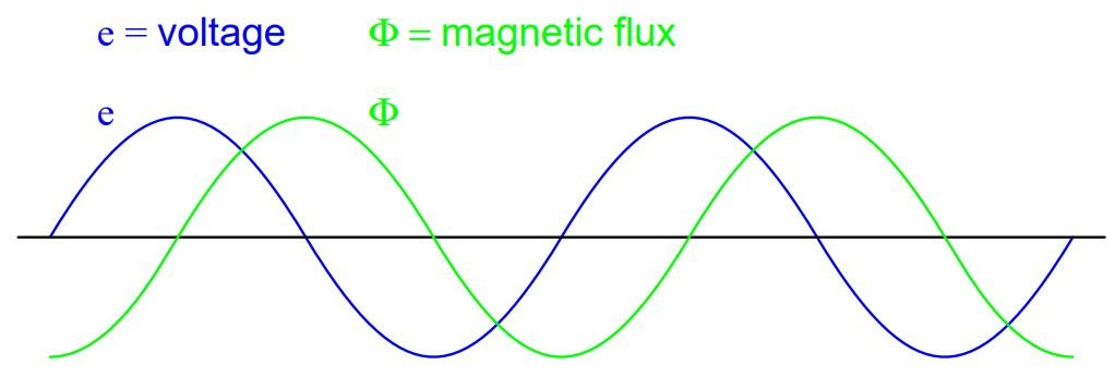 Magnetic flux, like current, lags applied voltage by 90°