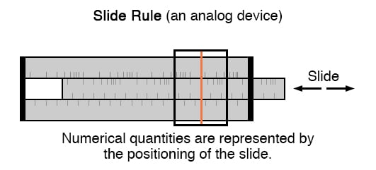 Numerical quantities are represented by the positioning of the slide.