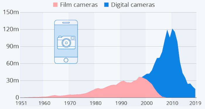 Smartphones have greatly impacted the world camera market.