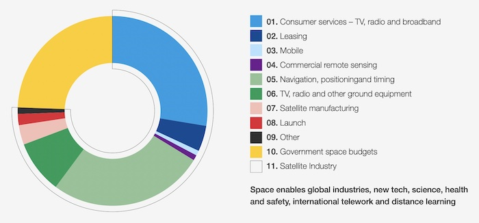A graph showing the global space industry breakdown.