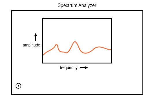 Spectrum analyzer shows amplitude as a function of frequency.