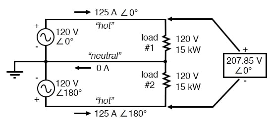 Split phase system draws half the current of 125 A at 240 Vac compared to 120 Vac system.