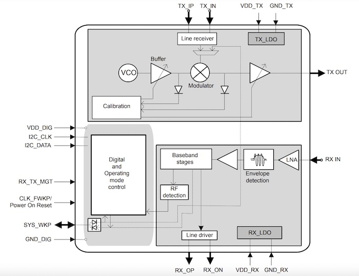Block diagram for the ST60A2G0.