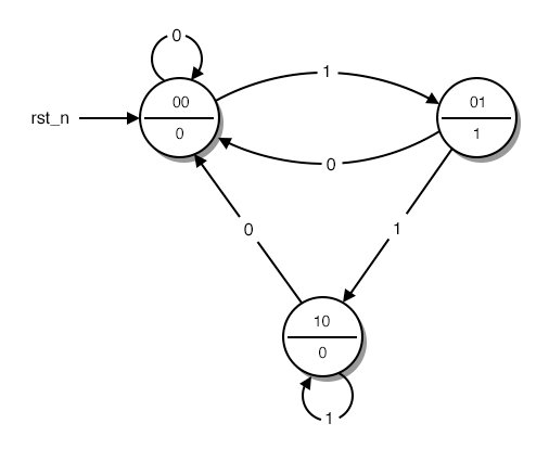 A State Diagram with Coded States.