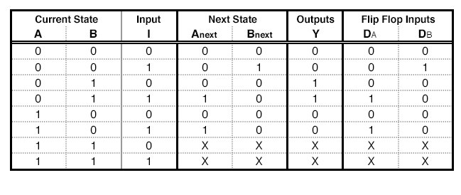 A State Table with D - Flip Flop Excitations.