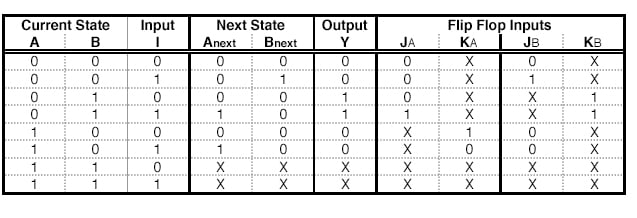A State Table with JK - Flip Flop Excitations