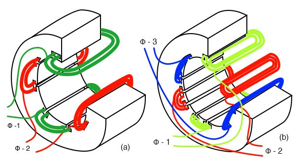 Stator with (a) 2-φ and (b) 3-φ windings