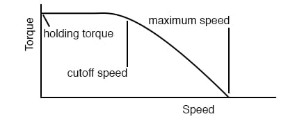Stepper speed characteristics