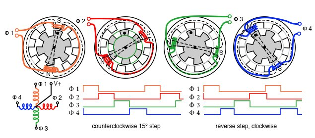 Stepping sequence for variable reluctance stepper