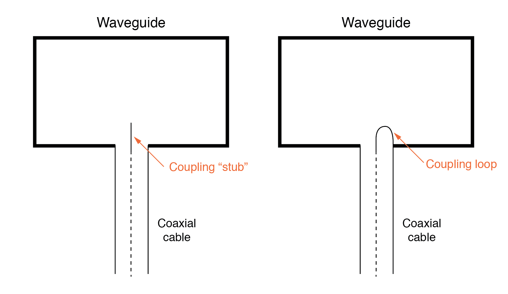 Stub and loop coupling to waveguide.