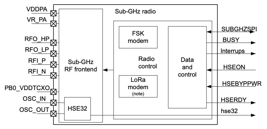sub-GHz radio system block diagram