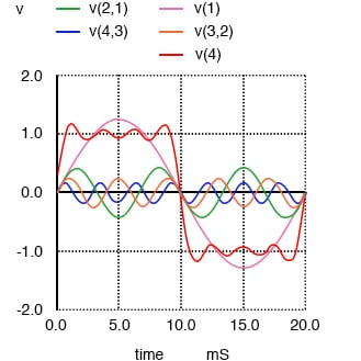 Sum of 1st, 3rd, 5th, and 7th harmonics approximates square wave.